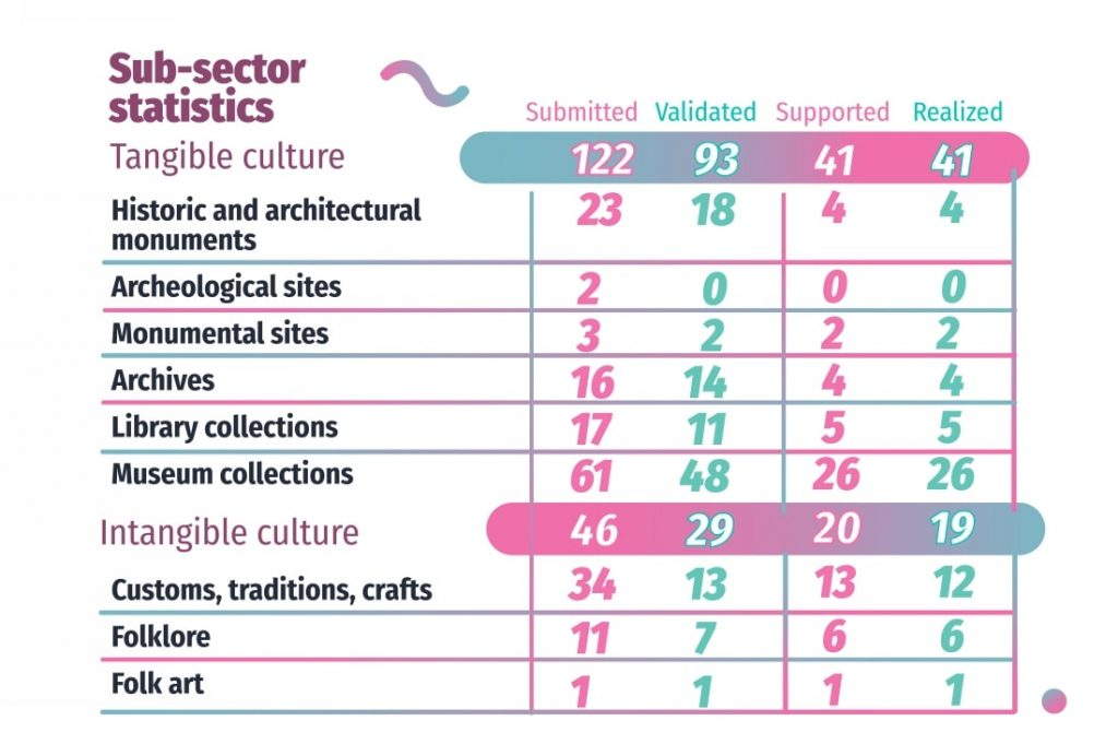 Cultural Heritage #supportedbyUCF in 2018 - Ukraine  Culture